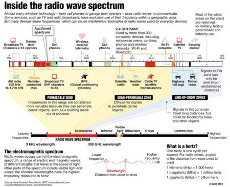 EMF Spectrum